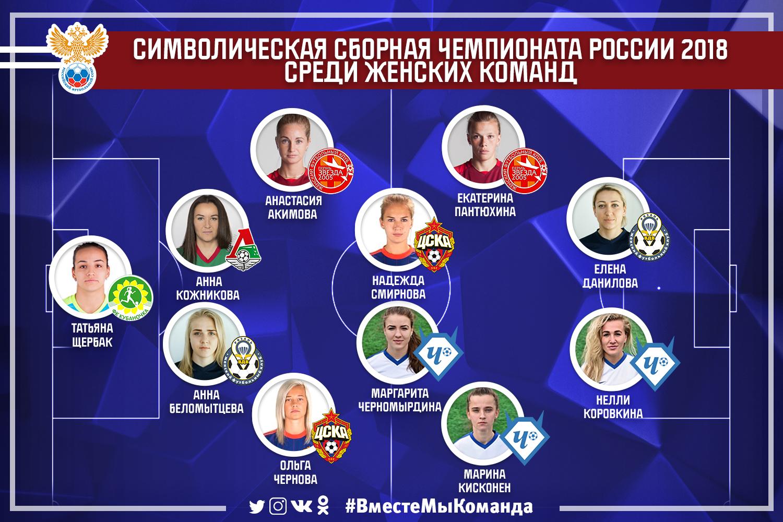 сборная чемпионата России (женская)